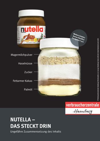 Plakat - Nutella: Das steckt drin - Verbraucherzentrale