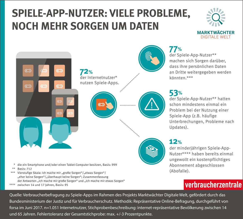 Spiele Apps Spielspaß Versus Datenschutz Verbraucherzentrale Hamburg