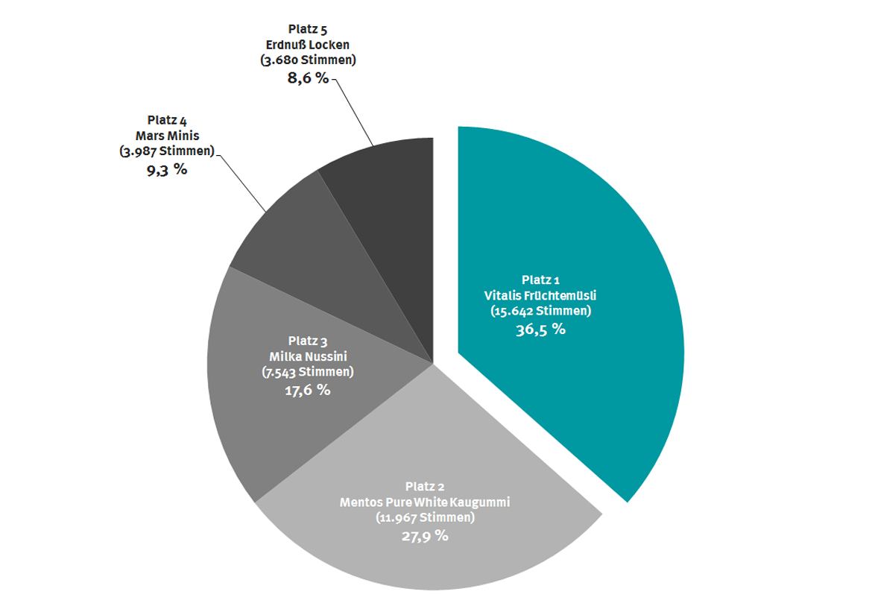 Mogelpackung des Jahres: Diagramm der Abstimmungsergebnisse 2017